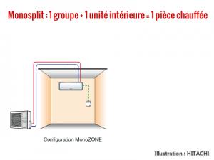 chauffage-reversible-monosplit