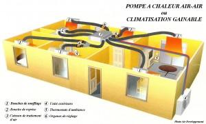 climatisationgainable